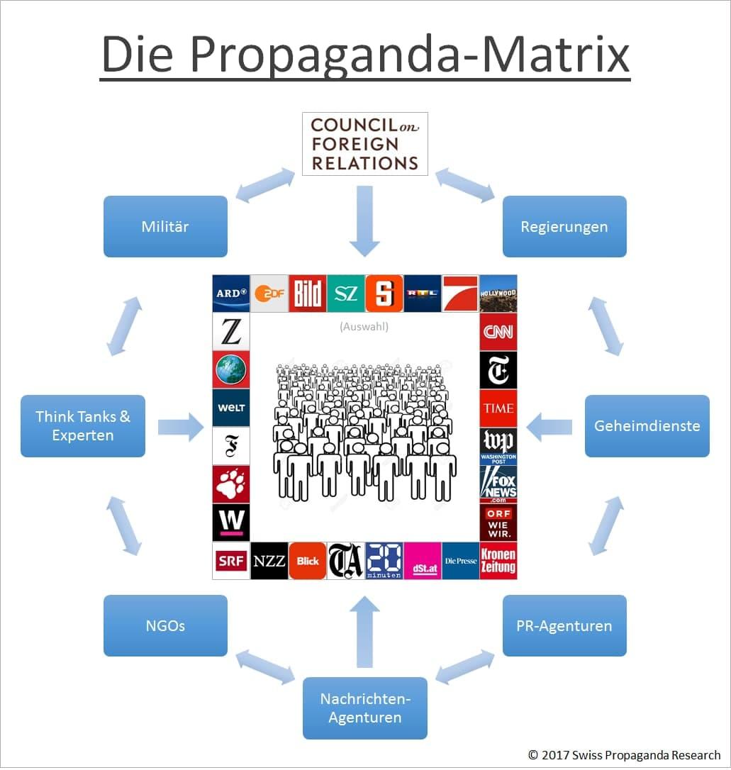 Propaganda Matrix