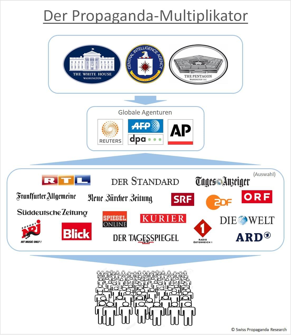 Propaganda Multiplikator