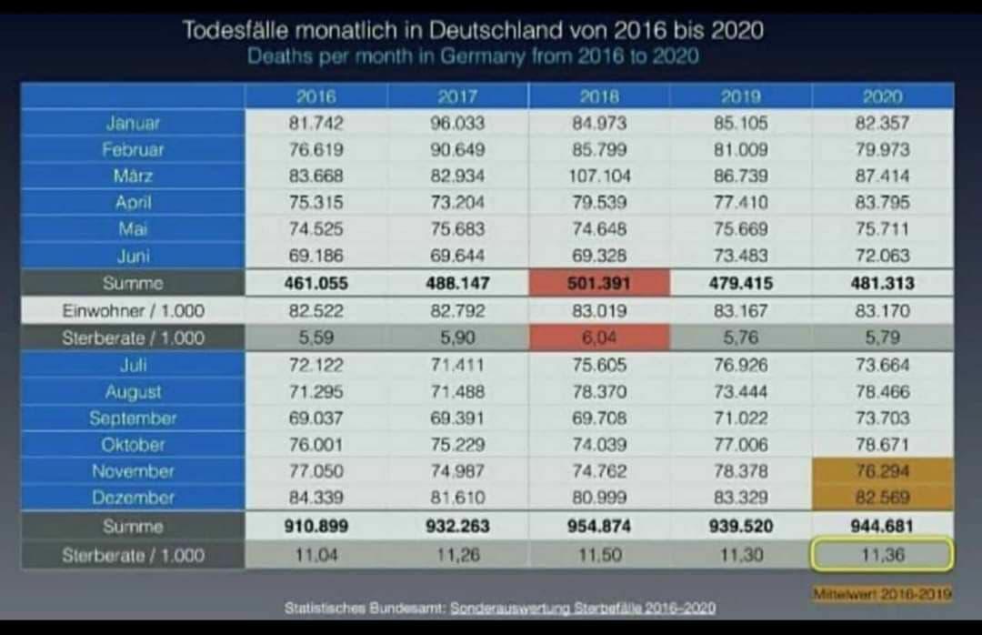 Sterblichkeit Statista